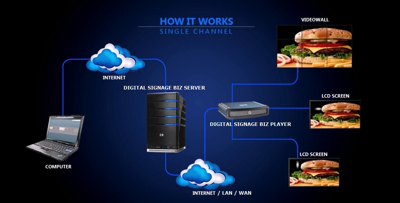 digital signage network diagram how it works single channel