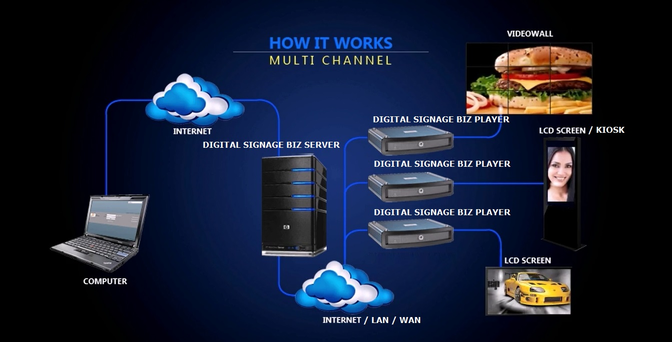 digital signage software network diagram how it works multi channel